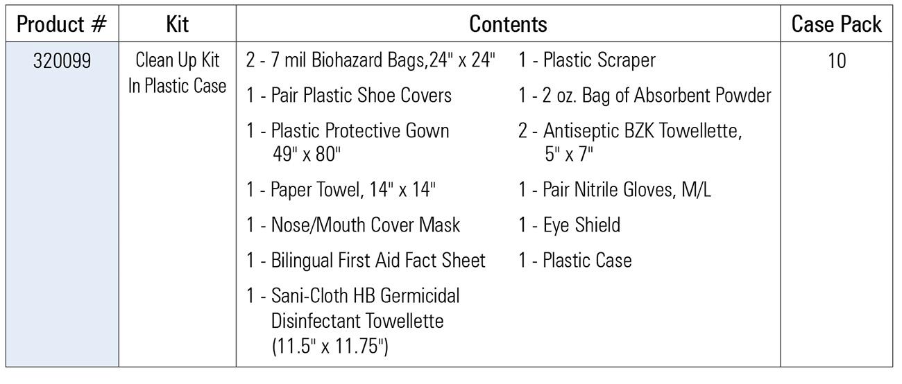 Bloodborne pathogen clean up kit in plastic case for Bloodborne pathogens policy template